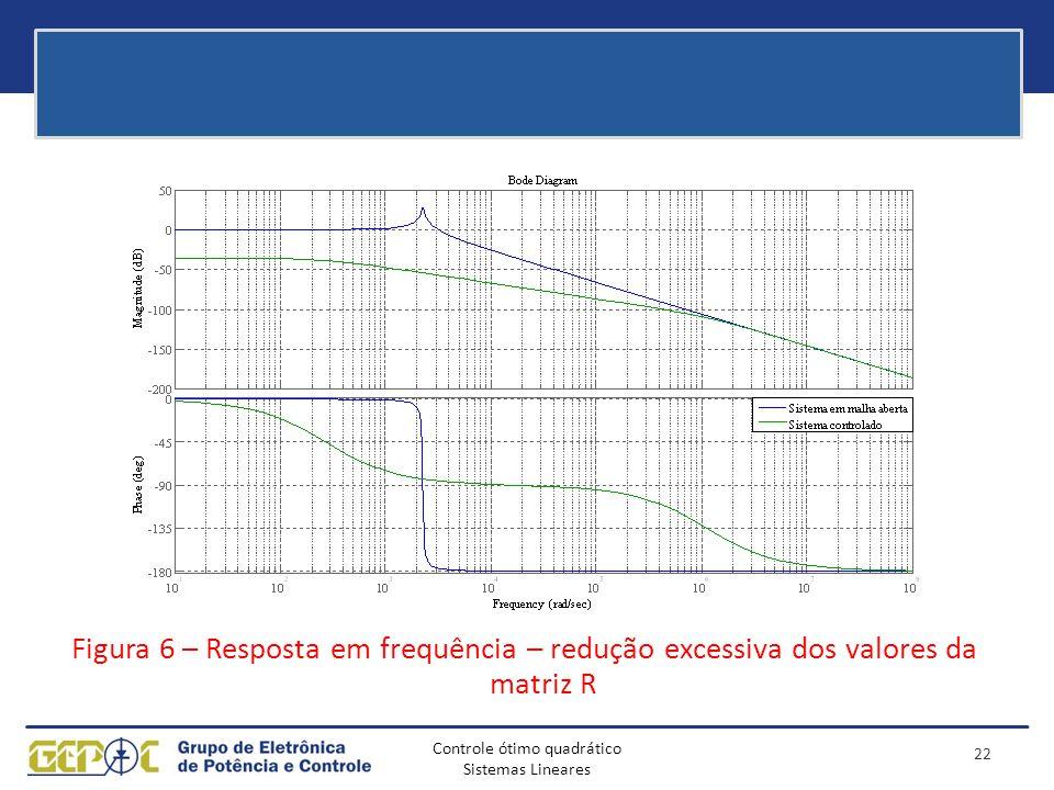 Controle ótimo quadrático Sistemas Lineares Figura 6 – Resposta em frequência – redução excessiva dos valores da matriz R 22