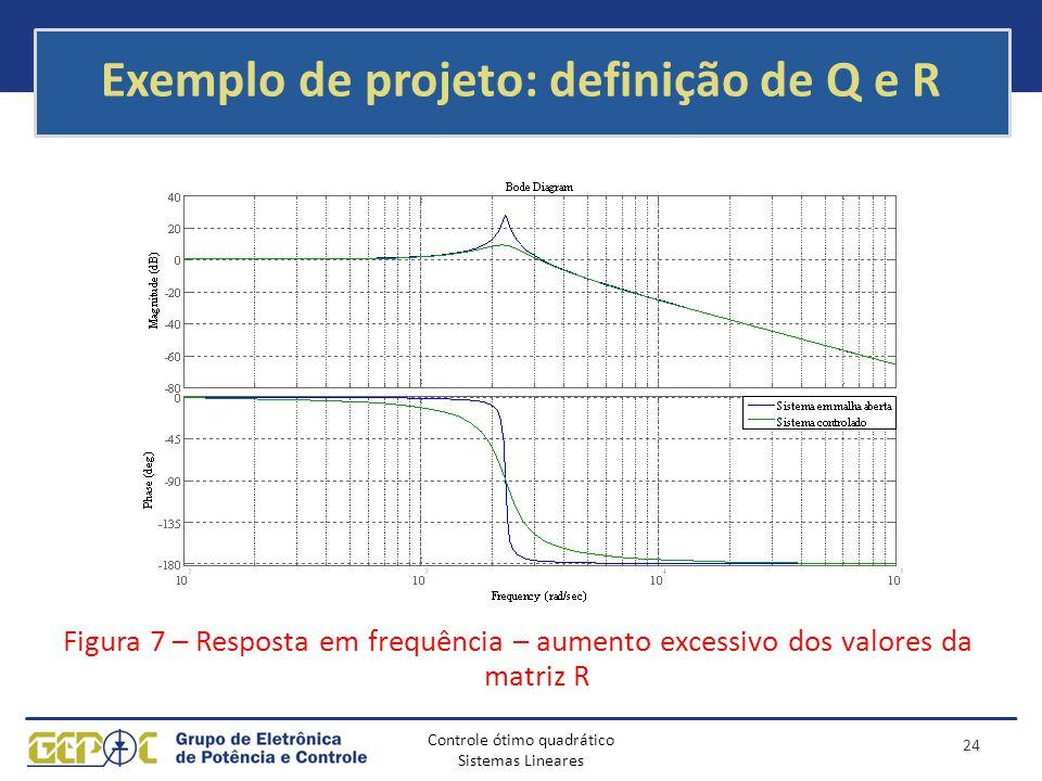 Controle ótimo quadrático Sistemas Lineares Exemplo de projeto: definição de Q e R Figura 7 – Resposta em frequência – aumento excessivo dos valores d