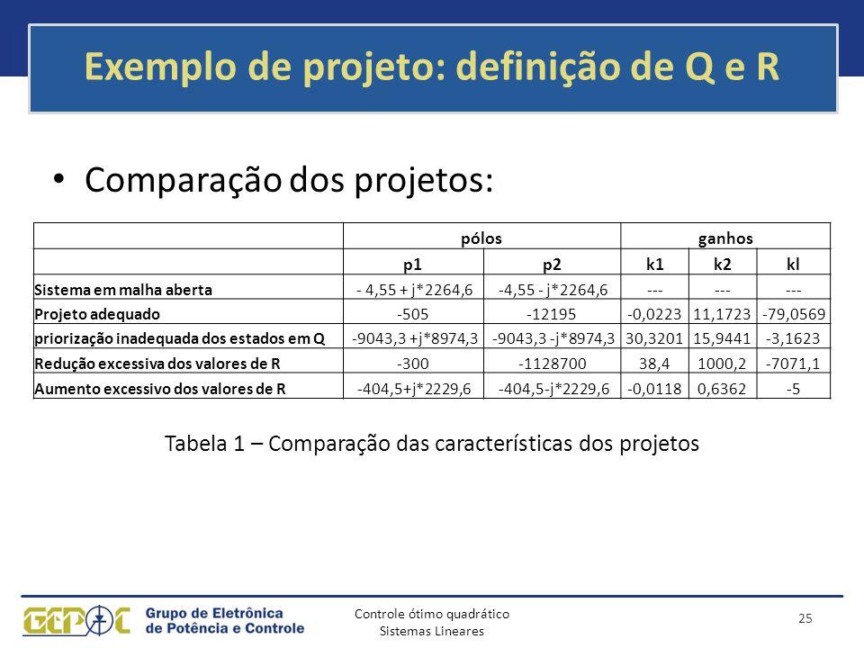 Controle ótimo quadrático Sistemas Lineares Exemplo de projeto: definição de Q e R Comparação dos projetos: Tabela 1 – Comparação das características