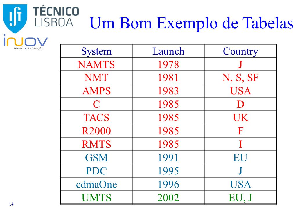 14 Um Bom Exemplo de Tabelas SystemLaunchCountry NAMTS1978J NMT1981N, S, SF AMPS1983USA C1985D TACS1985UK R20001985F RMTS1985I GSM1991EU PDC1995J cdmaOne1996USA UMTS2002EU, J