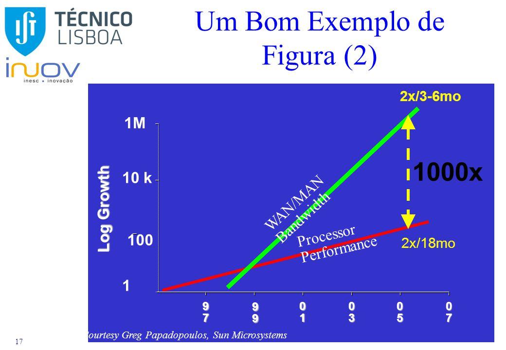 17 97979797 99999999 01010101 03030303 05050505 07070707 Log Growth Processor Performance WAN/MAN Bandwidth 100 10 k 1M 2x/3-6mo 2x/18mo 1000x Courtes