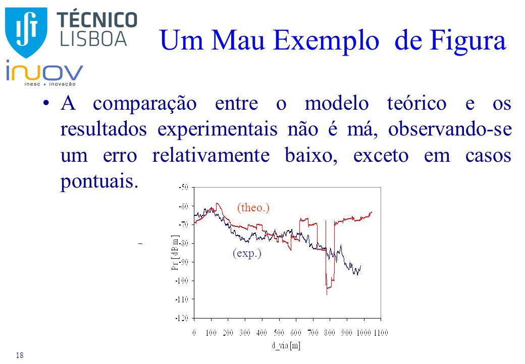 18 Um Mau Exemplo de Figura 1 (exp.) (theo.) A comparação entre o modelo teórico e os resultados experimentais não é má, observando-se um erro relativamente baixo, exceto em casos pontuais.