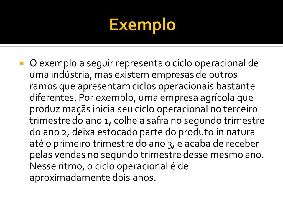  O exemplo a seguir representa o ciclo operacional de uma indústria, mas existem empresas de outros ramos que apresentam ciclos operacionais bastante