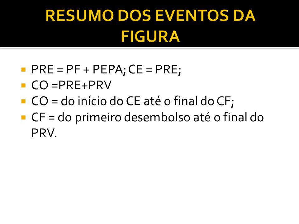  PRE = PF + PEPA; CE = PRE;  CO =PRE+PRV  CO = do início do CE até o final do CF;  CF = do primeiro desembolso até o final do PRV.