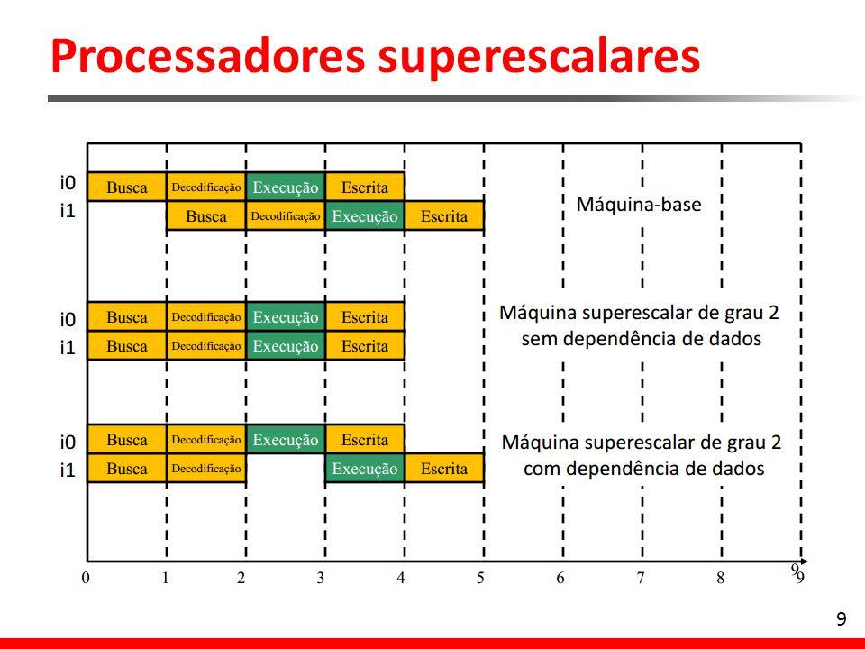 10 No entanto, um processador superescalar precisa se preocupar com as seguintes situações: -Dependência de dados -Dependência procedural -Conflitos de recursos -Dependência de saída -Antidependência