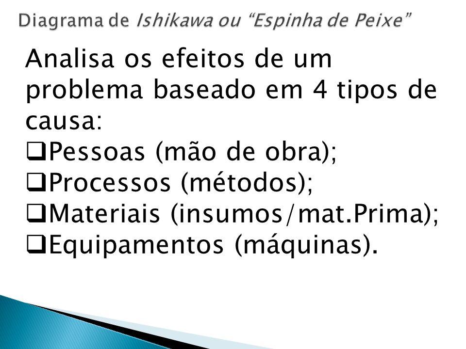 EFEITO PessoasEquipamentos ProcessosMateriais CAUSAS EFEITO Causa subcausa Sub (subcausa)