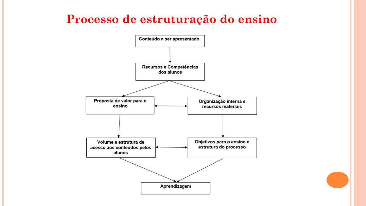 Processo de estruturação do ensino