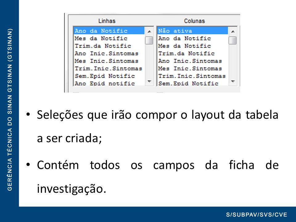 Seleções que irão compor o layout da tabela a ser criada; Contém todos os campos da ficha de investigação.