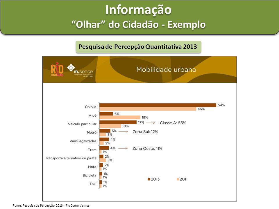 """Informação """"Olhar"""" do Cidadão - Exemplo Informação """"Olhar"""" do Cidadão - Exemplo Pesquisa de Percepção Quantitativa 2013 Fonte: Pesquisa de Percepção 2"""