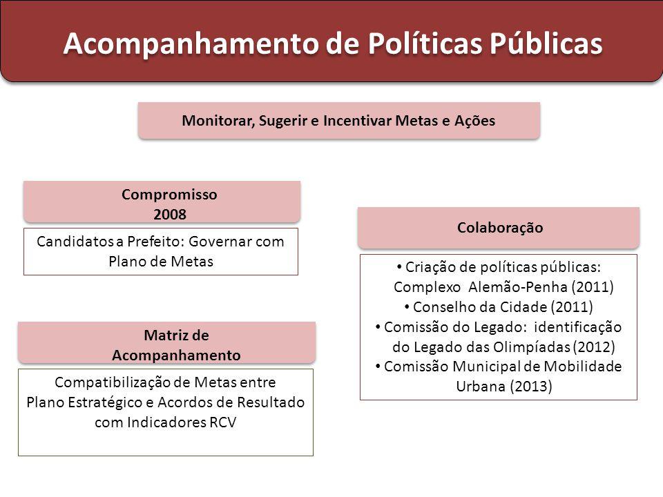 Compatibilização de Metas entre Plano Estratégico e Acordos de Resultado com Indicadores RCV Matriz de Acompanhamento Candidatos a Prefeito: Governar