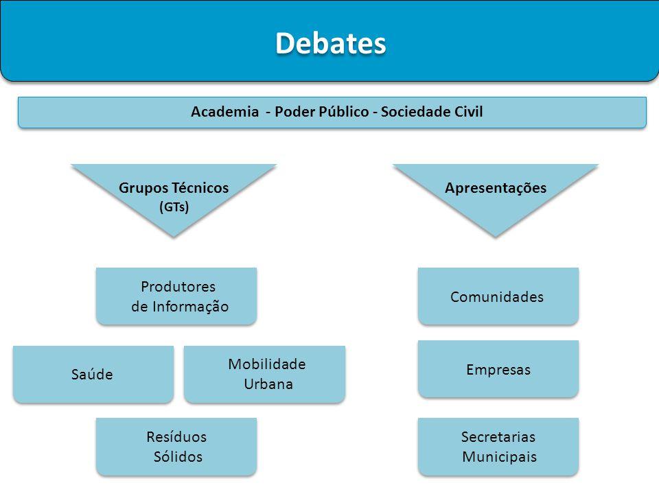 Debates Academia - Poder Público - Sociedade Civil Grupos Técnicos (GTs) Produtores de Informação Saúde Mobilidade Urbana Resíduos Sólidos Apresentaçõ