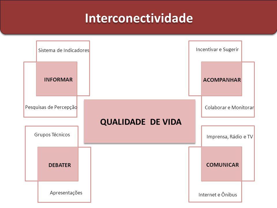 QUALIDADE DE VIDA Interconectividade Sistema de Indicadores INFORMAR Pesquisas de Percepção Incentivar e Sugerir ACOMPANHAR Colaborar e Monitorar Grup