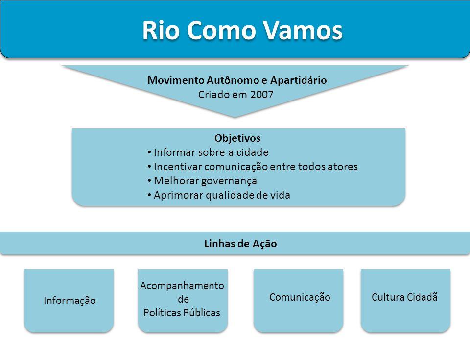 Objetivos Informar sobre a cidade Incentivar comunicação entre todos atores Melhorar governança Aprimorar qualidade de vida Informação Comunicação Aco