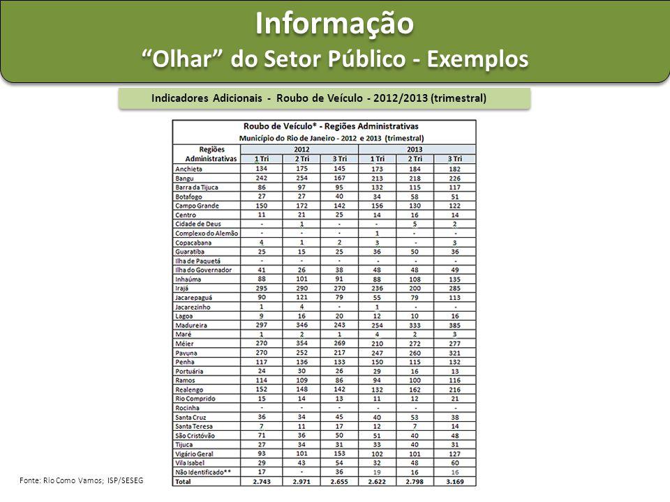 """Indicadores Adicionais - Roubo de Veículo - 2012/2013 (trimestral) Informação """"Olhar"""" do Setor Público - Exemplos Informação """"Olhar"""" do Setor Público"""