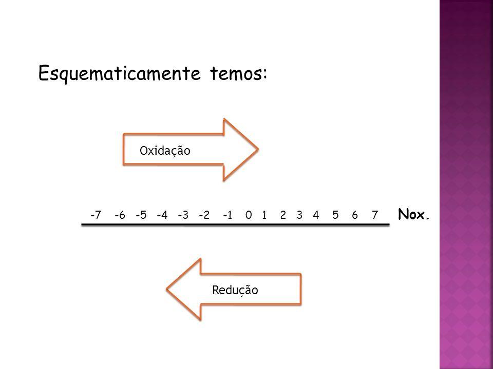QUÍMICA, 3ª ANO Oxirredução (Regras do Nox) Esquematicamente temos: -7 -6 -5 -4 -3 -2 -1 0 1 2 3 4 5 6 7 Nox.
