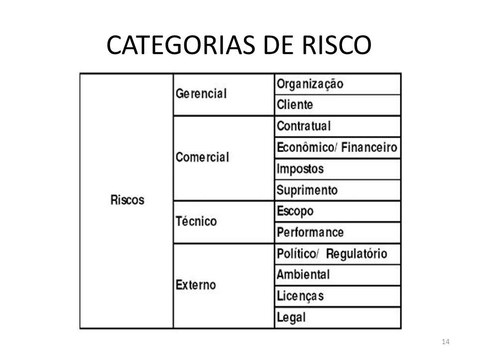 14 CATEGORIAS DE RISCO