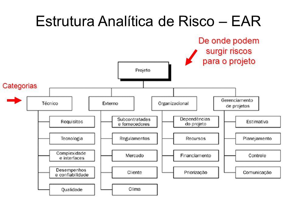 De onde podem surgir riscos para o projeto Categorias Estrutura Analítica de Risco – EAR