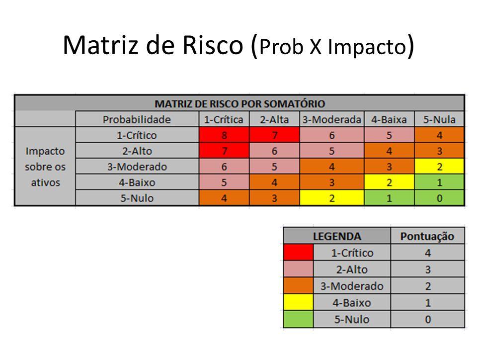 Matriz de Risco ( Prob X Impacto )