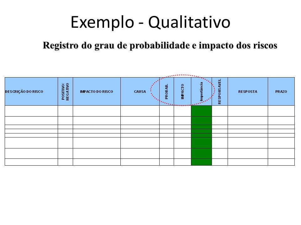 Registro do grau de probabilidade e impacto dos riscos Exemplo - Qualitativo