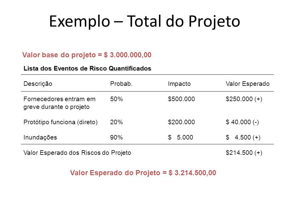 Valor base do projeto = $ 3.000.000,00 Valor Esperado do Projeto = $ 3.214.500,00 Lista dos Eventos de Risco Quantificados DescriçãoProbab.ImpactoValo