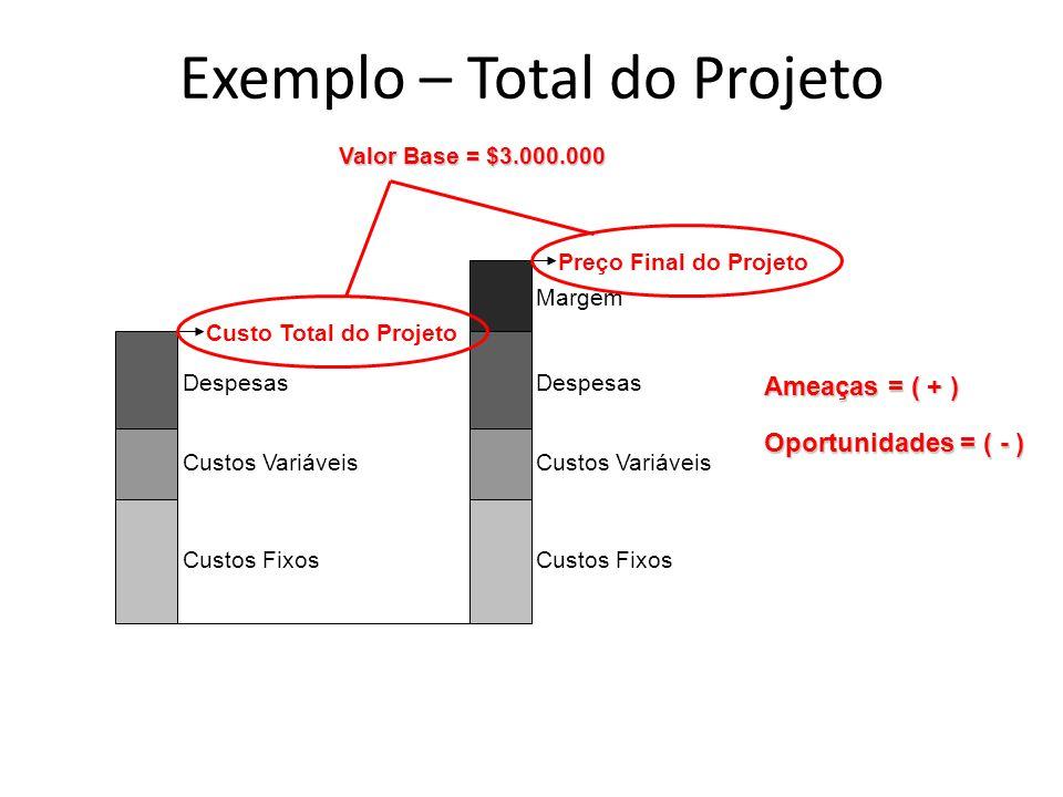 Custos Fixos Custos Variáveis Despesas Custo Total do Projeto Custos Fixos Custos Variáveis Despesas Preço Final do Projeto Margem Ameaças = ( + ) Opo