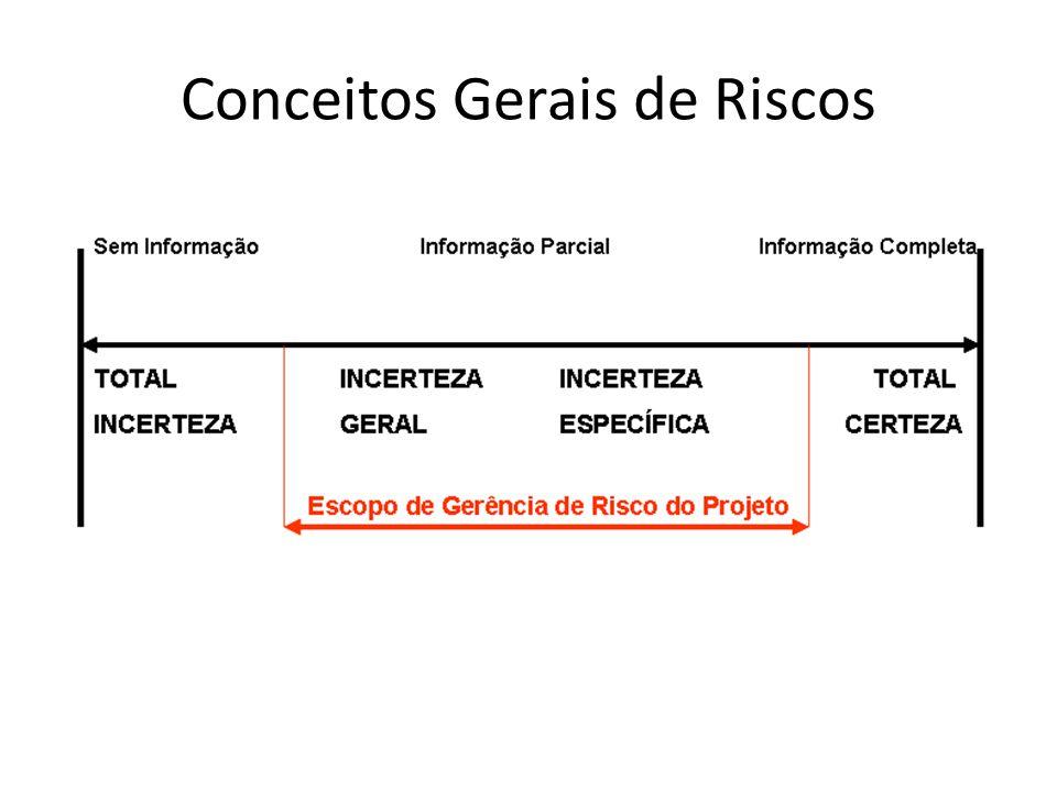 Componentes do Risco: Causa e Efeito Causa possui uma Probabilidade: – Chance do evento ocorrer Efeito possui um Impacto: – Prejuízo caso o evento ocorra Risco = Probabilidade X Impacto