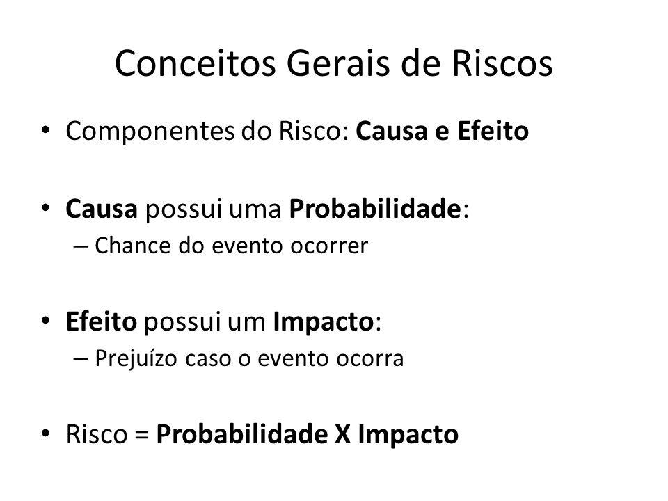 Componentes do Risco: Causa e Efeito Causa possui uma Probabilidade: – Chance do evento ocorrer Efeito possui um Impacto: – Prejuízo caso o evento oco