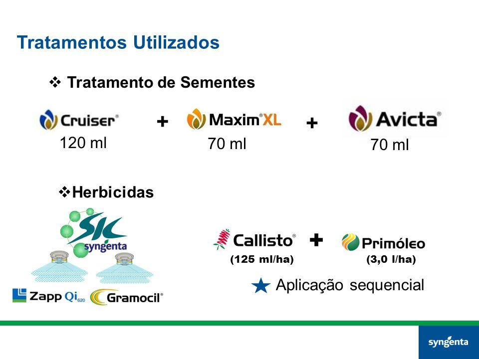 Tratamentos Utilizados  Tratamento de Sementes + +  Herbicidas (125 ml/ha)(3,0 l/ha) + Aplicação sequencial 120 ml 70 ml
