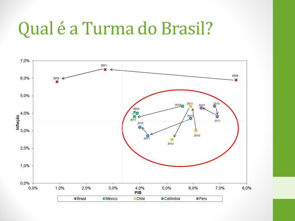 Qual é a Turma do Brasil?