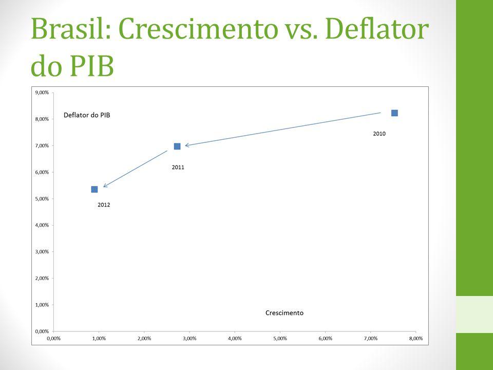 Brasil: Crescimento vs. Deflator do PIB
