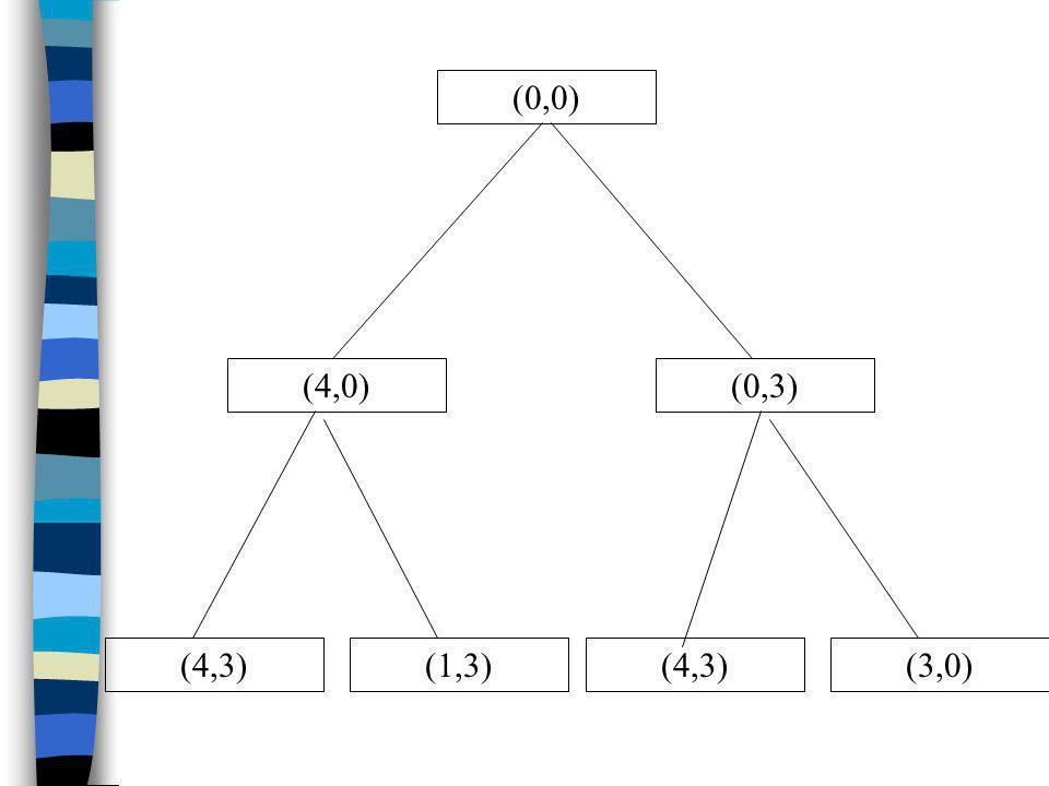(0,0) (4,0) (4,3)(1,3)(4,3)(3,0) (0,3)