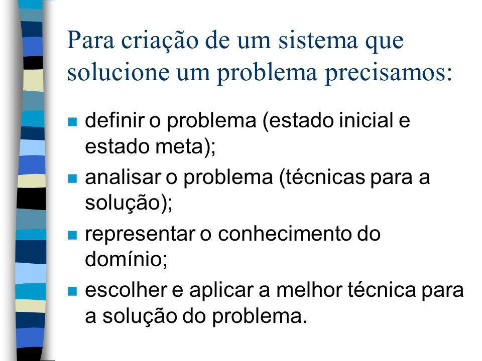 Para criação de um sistema que solucione um problema precisamos: n definir o problema (estado inicial e estado meta); n analisar o problema (técnicas