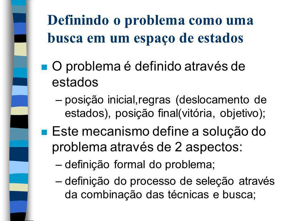 Definindo o problema como uma busca em um espaço de estados n O problema é definido através de estados –posição inicial,regras (deslocamento de estado
