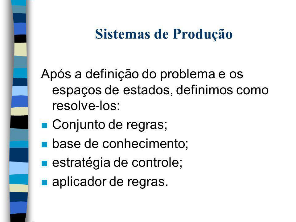 Sistemas de Produção Após a definição do problema e os espaços de estados, definimos como resolve-los: n Conjunto de regras; n base de conhecimento; n