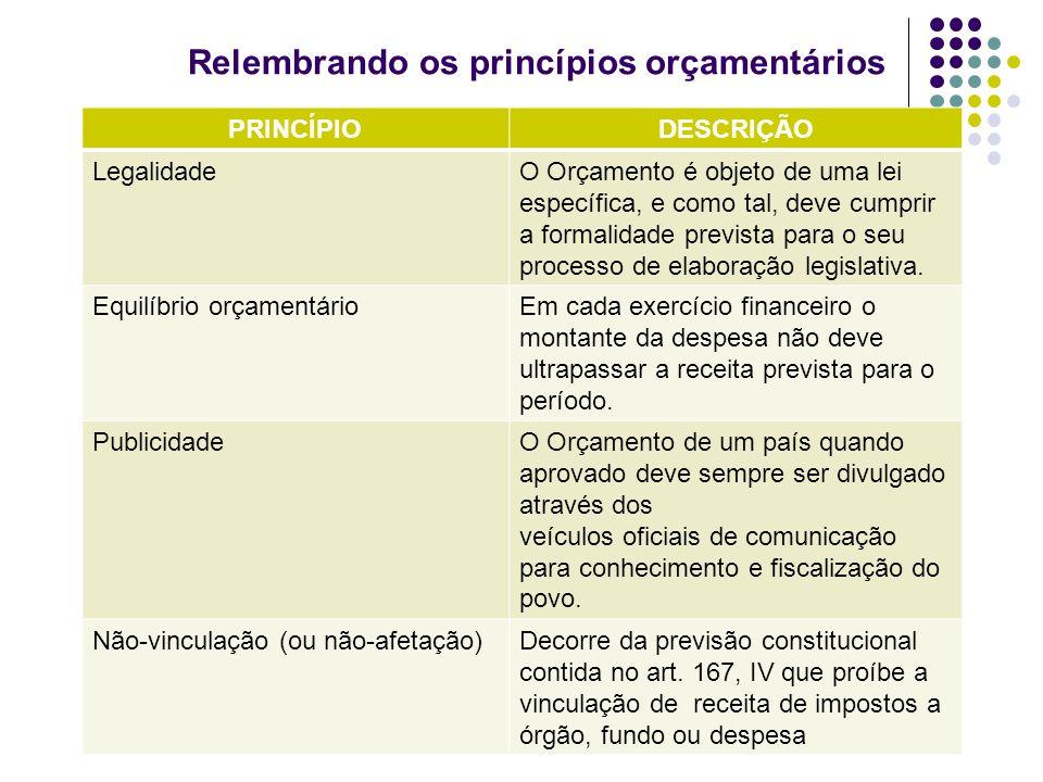 Relembrando os princípios orçamentários PRINCÍPIODESCRIÇÃO LegalidadeO Orçamento é objeto de uma lei específica, e como tal, deve cumprir a formalidad