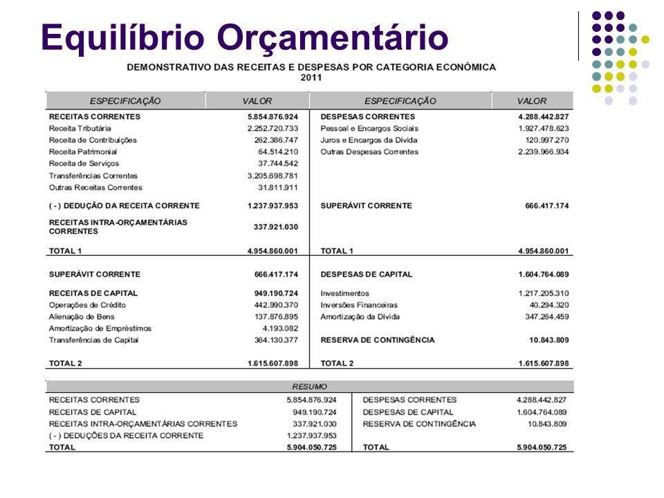 Atendimento Constitucional Gastos mínimos com Educação (CF) Art.