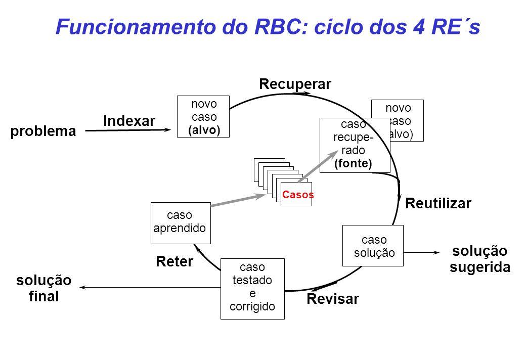 novo caso (alvo) caso recupe- rado (fonte) problema Casos Reutilizar Recuperar Reter Revisar novo caso (alvo) solução sugerida solução final caso solu