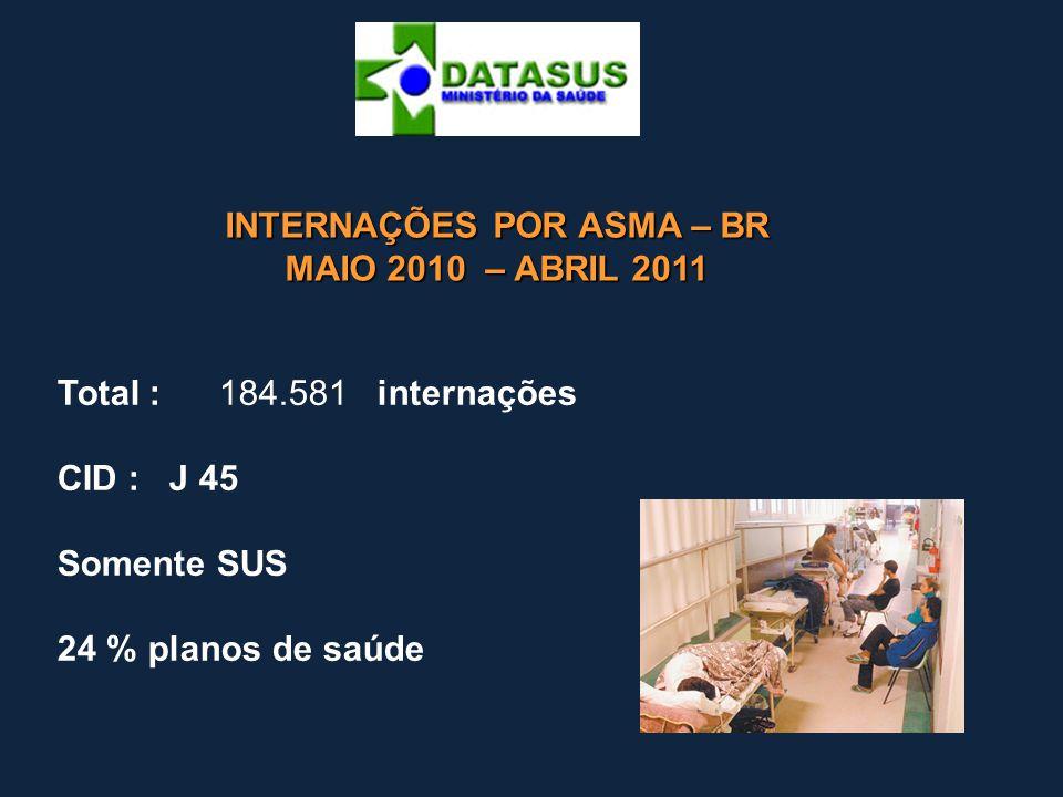 INTERNAÇÕES POR ASMA – BR MAIO 2010 – ABRIL 2011 Total : 184.581 internações CID : J 45 Somente SUS 24 % planos de saúde