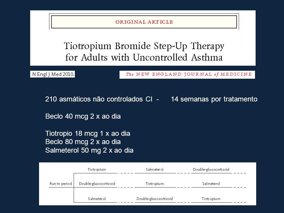 210 asmáticos não controlados CI - 14 semanas por tratamento Beclo 40 mcg 2 x ao dia Tiotropio 18 mcg 1 x ao dia Beclo 80 mcg 2 x ao dia Salmeterol 50