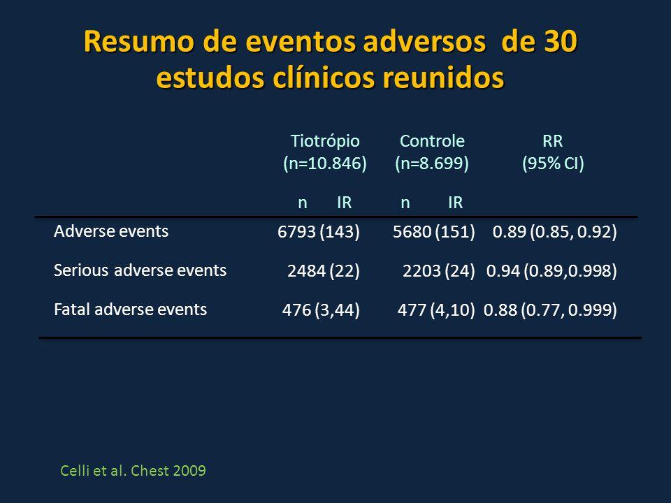 Resumo de eventos adversos de 30 estudos clínicos reunidos Adverse events Serious adverse events Fatal adverse events 6793 (143) 2484 (22) 476 (3,44)