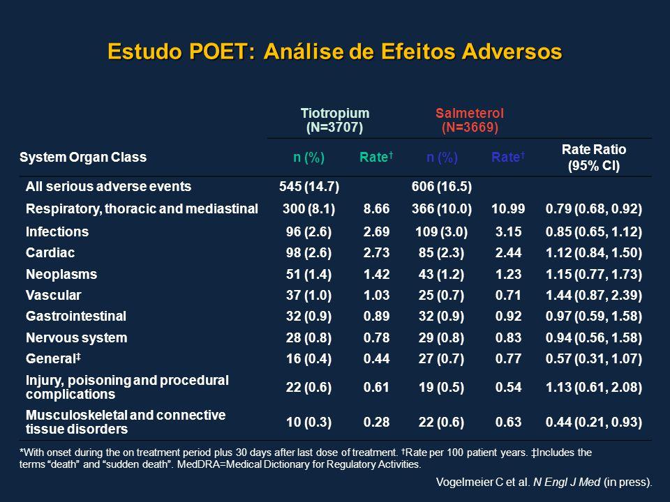 Estudo POET: Análise de Efeitos Adversos Tiotropium (N=3707) Salmeterol (N=3669) System Organ Classn (%)Rate † n (%)Rate † Rate Ratio (95% CI) All ser