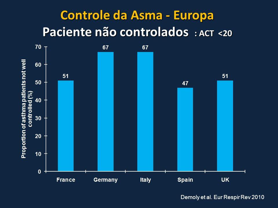 Controle da Asma - Europa Paciente não controlados : ACT <20 Controle da Asma - Europa Paciente não controlados : ACT <20 Demoly et al. Eur Respir Rev