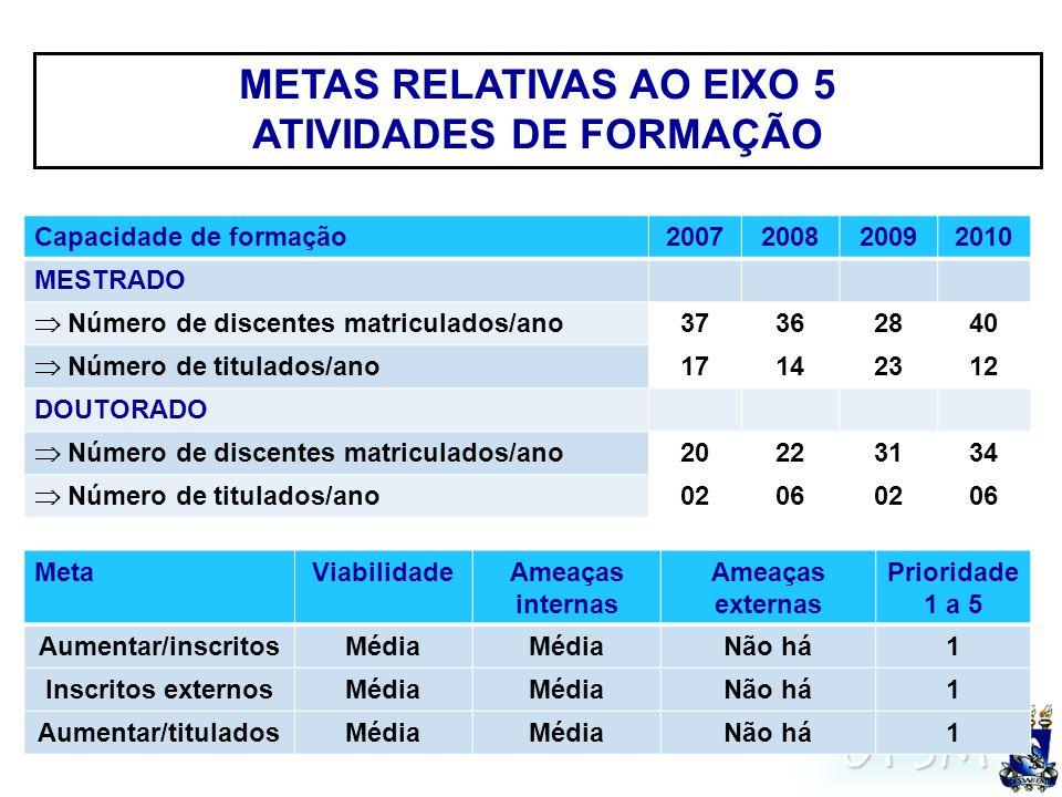 UFSM METAS RELATIVAS AO EIXO 5 ATIVIDADES DE FORMAÇÃO Capacidade de formação2007200820092010 MESTRADO  Número de discentes matriculados/ano 37362840  Número de titulados/ano 17142312 DOUTORADO  Número de discentes matriculados/ano 20223134  Número de titulados/ano 02060206 MetaViabilidadeAmeaças internas Ameaças externas Prioridade 1 a 5 Aumentar/inscritosMédia Não há1 Inscritos externosMédia Não há1 Aumentar/tituladosMédia Não há1