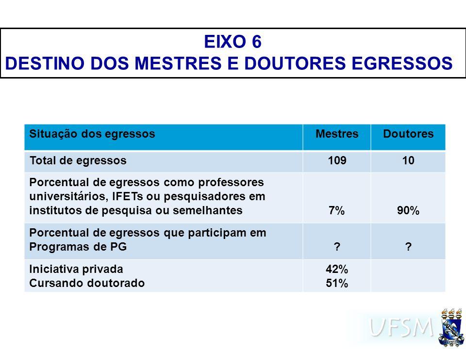 UFSM EIXO 7 ANÁLISE DO AMBIENTE INTERNO SATISFAÇÃO INTERNA  Colaboração entre os laboratórios - boa  Relacionamento entre discentes IC, M e D - muito boa  R elacionamento alunos/professores - satisfatório