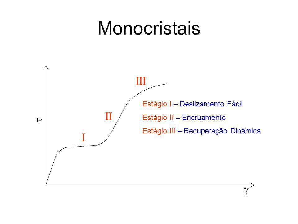 Estágios de Encruamento Estágio I – Deslizamento Fácil –Baixa densidade de discordâncias, logo, há pouca restrição à movimentação das mesmas (não há interação entre discordâncias).