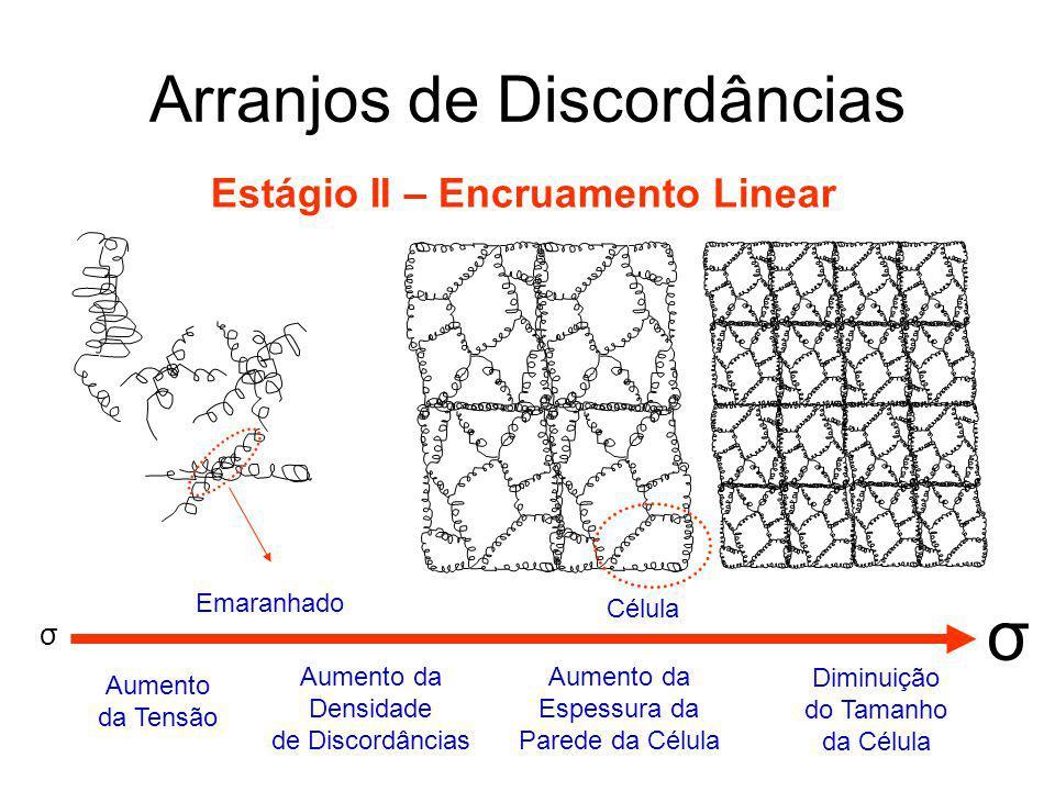 Arranjos de Discordâncias Estágio III – Recuperação Dinâmica Para dar continuidade à deformação, o material deve aliviar a tensão mecânica minimizando a energia do sistema; Em alguns locais, as discordâncias se empilham, formando uma fronteira de orientação cristalina dentro de um mesmo grão; Essa diferença é menor do que 5°, formando então o chamado contorno de baixo ângulo; Os campos de distorção elástica das discordâncias alinhados interage de forma que campos trativos se alinham aos compressivos, minimizando a distorção global, logo, abaixando a energia total do sistema; Esse fenômeno ocorre durante um processo chamado de poligonização, também presente durante a recristalização.