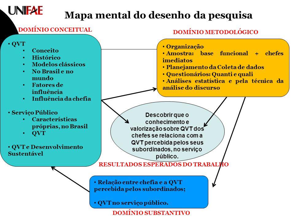 Mapa mental do desenho da pesquisa QVT Conceito Histórico Modelos clássicos No Brasil e no mundo Fatores de influência Influência da chefia Serviço Pú