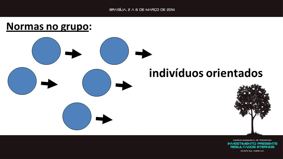 Normas no grupo: indivíduos orientados
