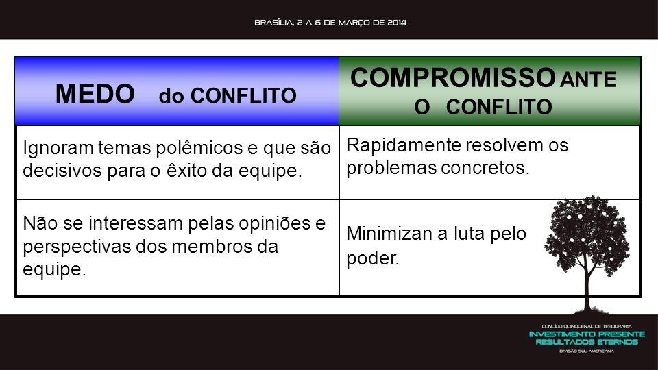 MEDO do CONFLITO COMPROMISSO ANTE OCONFLITO Ignoram temas polêmicos e que são decisivos para o êxito da equipe. Rapidamente resolvem os problemas conc