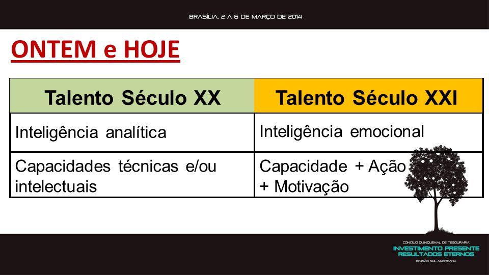 ONTEM e HOJE Talento Século XXTalento Século XXI Inteligência analítica Inteligência emocional Capacidades técnicas e/ou intelectuais Capacidade + Açã